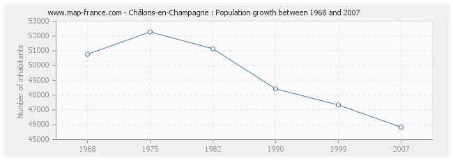 Population Châlons-en-Champagne