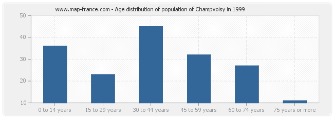 Age distribution of population of Champvoisy in 1999