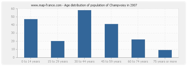 Age distribution of population of Champvoisy in 2007
