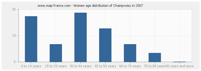 Women age distribution of Champvoisy in 2007