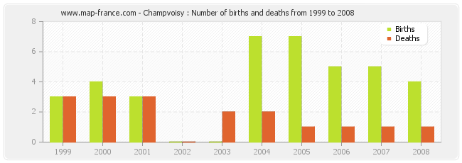 Champvoisy : Number of births and deaths from 1999 to 2008