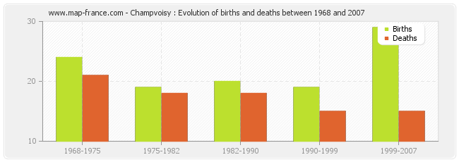 Champvoisy : Evolution of births and deaths between 1968 and 2007