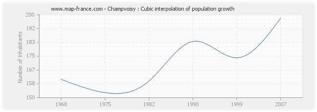 Champvoisy : Cubic interpolation of population growth