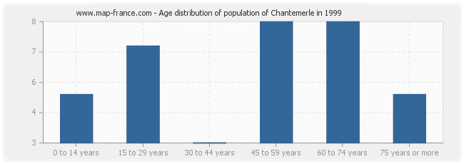 Age distribution of population of Chantemerle in 1999