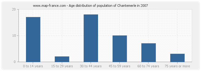 Age distribution of population of Chantemerle in 2007