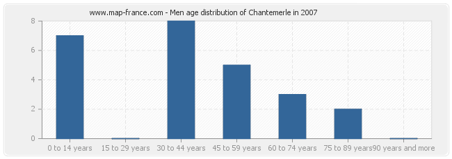 Men age distribution of Chantemerle in 2007