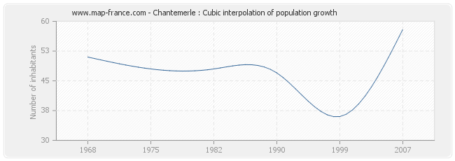 Chantemerle : Cubic interpolation of population growth