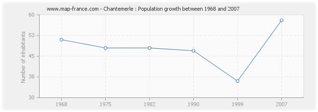 Population Chantemerle