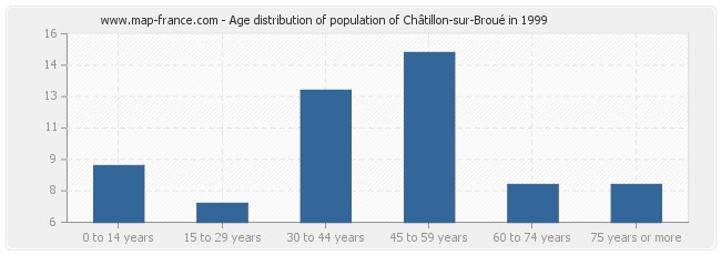 Age distribution of population of Châtillon-sur-Broué in 1999