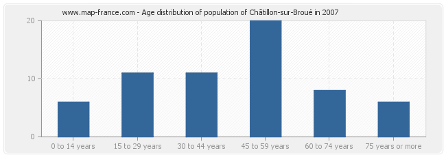 Age distribution of population of Châtillon-sur-Broué in 2007