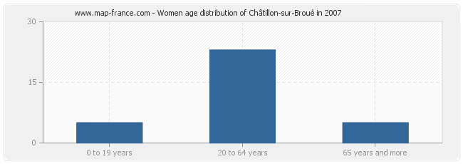 Women age distribution of Châtillon-sur-Broué in 2007