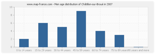Men age distribution of Châtillon-sur-Broué in 2007