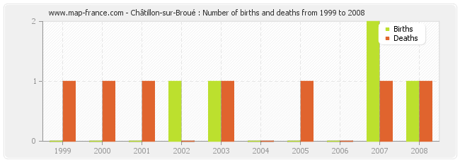 Châtillon-sur-Broué : Number of births and deaths from 1999 to 2008