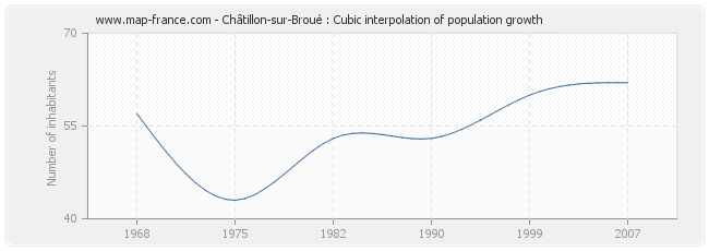 Châtillon-sur-Broué : Cubic interpolation of population growth