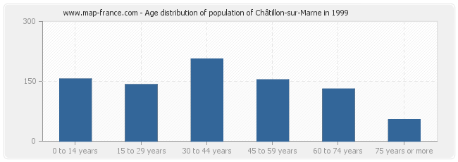 Age distribution of population of Châtillon-sur-Marne in 1999