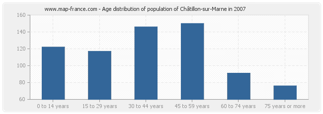 Age distribution of population of Châtillon-sur-Marne in 2007