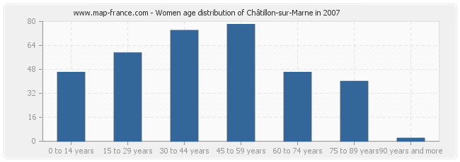 Women age distribution of Châtillon-sur-Marne in 2007