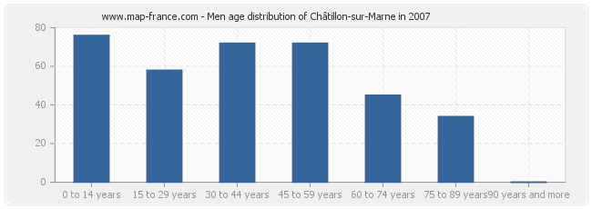 Men age distribution of Châtillon-sur-Marne in 2007