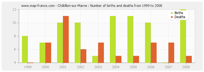Châtillon-sur-Marne : Number of births and deaths from 1999 to 2008