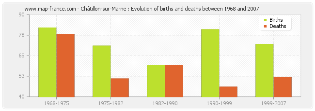 Châtillon-sur-Marne : Evolution of births and deaths between 1968 and 2007