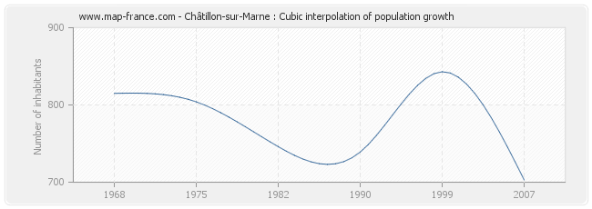Châtillon-sur-Marne : Cubic interpolation of population growth