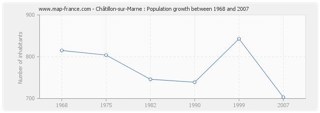 Population Châtillon-sur-Marne