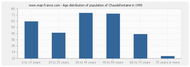 Age distribution of population of Chaudefontaine in 1999