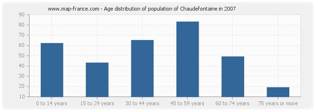 Age distribution of population of Chaudefontaine in 2007