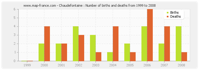 Chaudefontaine : Number of births and deaths from 1999 to 2008