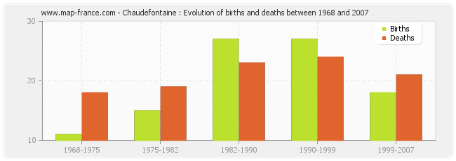 Chaudefontaine : Evolution of births and deaths between 1968 and 2007
