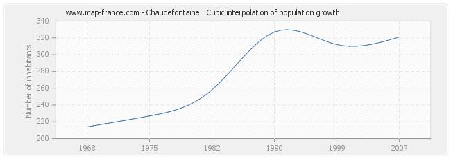 Chaudefontaine : Cubic interpolation of population growth