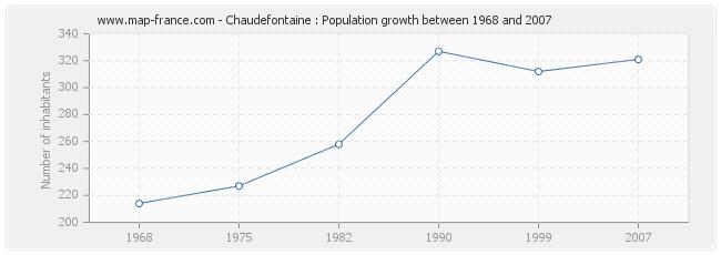 Population Chaudefontaine