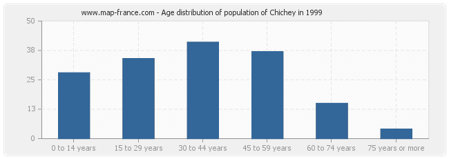 Age distribution of population of Chichey in 1999