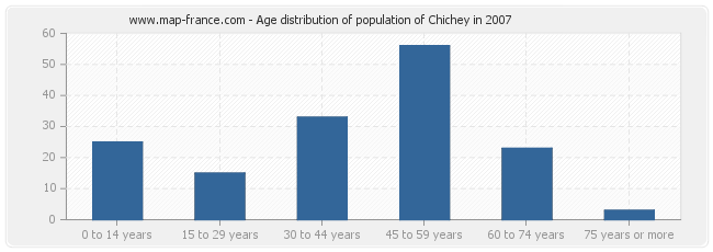Age distribution of population of Chichey in 2007