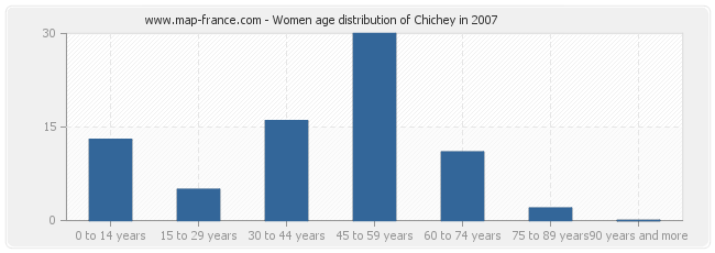 Women age distribution of Chichey in 2007