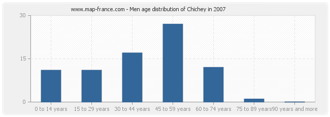 Men age distribution of Chichey in 2007