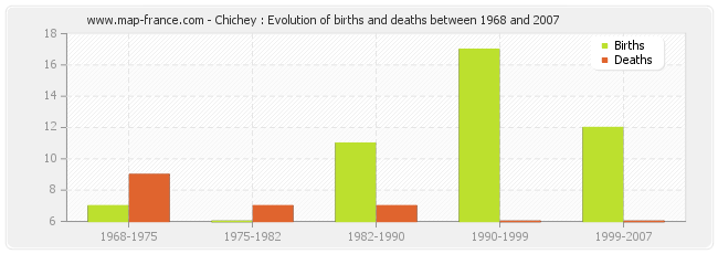 Chichey : Evolution of births and deaths between 1968 and 2007