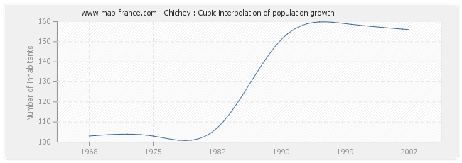 Chichey : Cubic interpolation of population growth