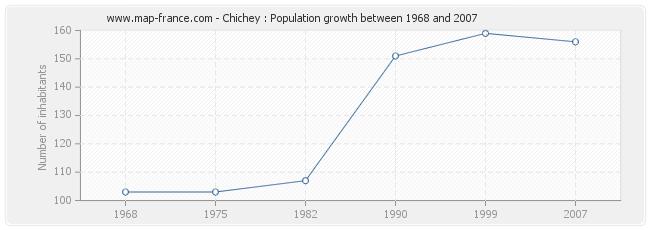 Population Chichey