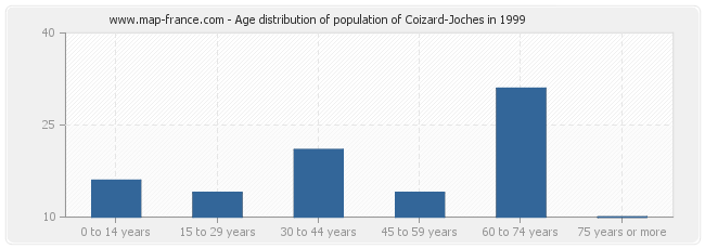 Age distribution of population of Coizard-Joches in 1999