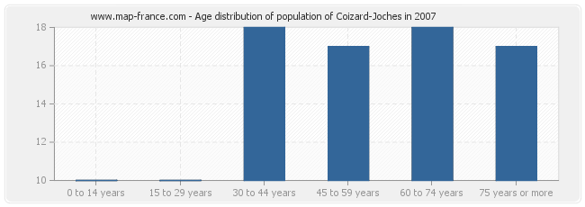 Age distribution of population of Coizard-Joches in 2007