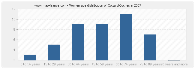 Women age distribution of Coizard-Joches in 2007