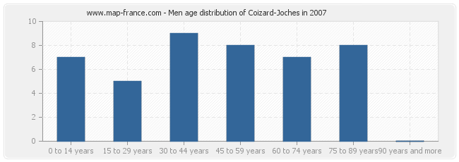 Men age distribution of Coizard-Joches in 2007
