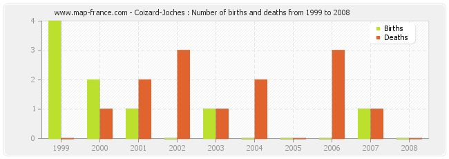 Coizard-Joches : Number of births and deaths from 1999 to 2008