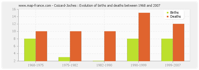 Coizard-Joches : Evolution of births and deaths between 1968 and 2007