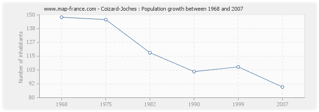 Population Coizard-Joches
