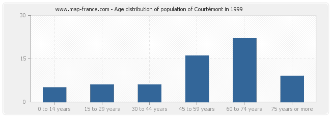 Age distribution of population of Courtémont in 1999