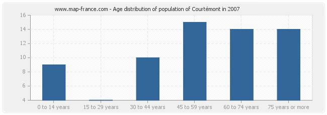 Age distribution of population of Courtémont in 2007