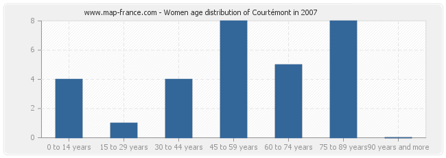 Women age distribution of Courtémont in 2007