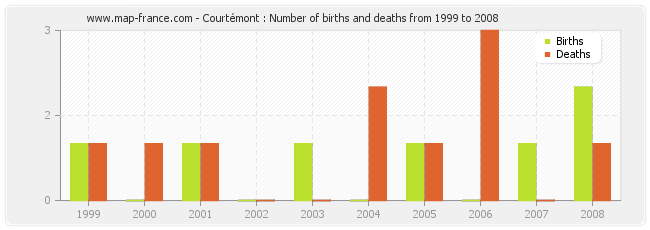 Courtémont : Number of births and deaths from 1999 to 2008